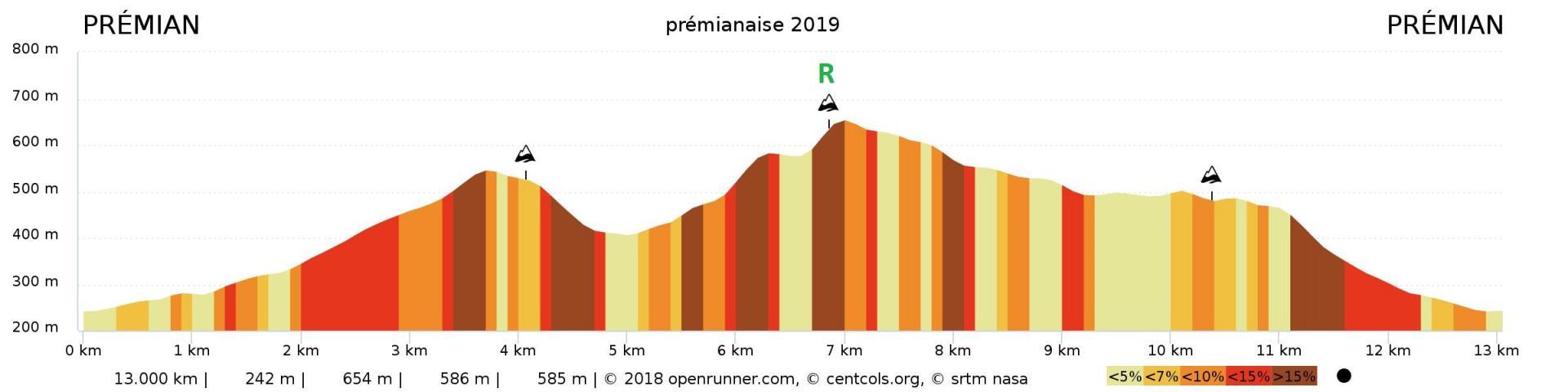 Profil pre mianaise 2019