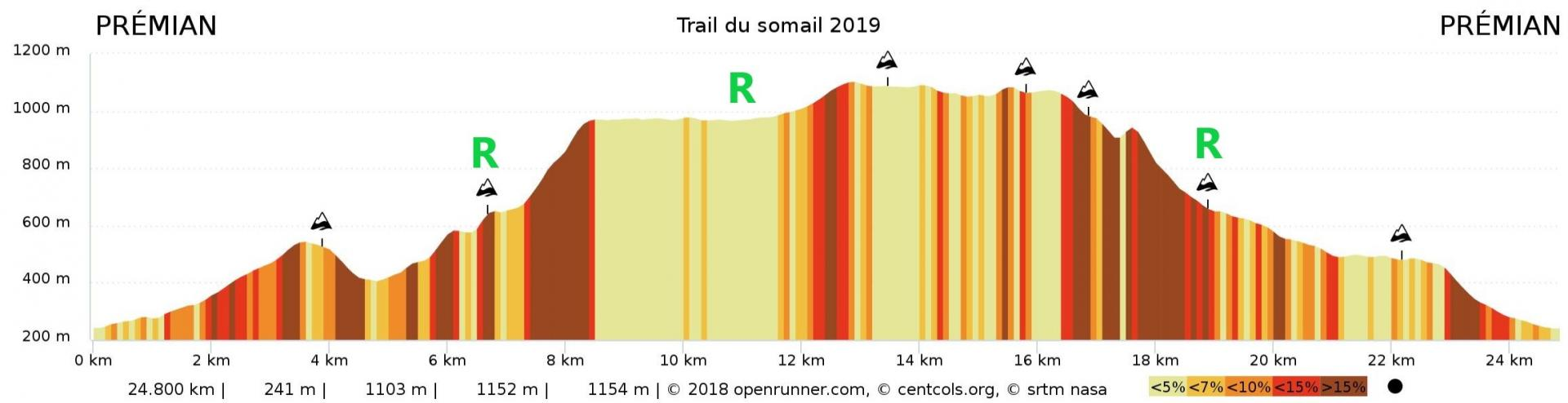 Profil trail du somail 2019